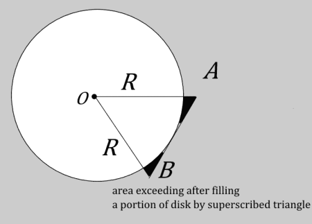 area of disk area exceeding after superscibed scribed triangle