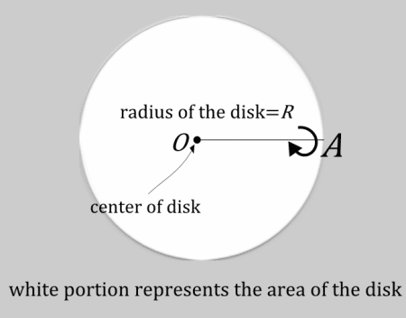 area of disk basic 450x352 study notes recreations real analysis math geometry fun stuff calculus