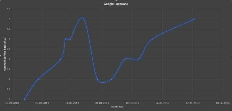 Google PageRank 900x431 Google PageRank Updated   We became better
