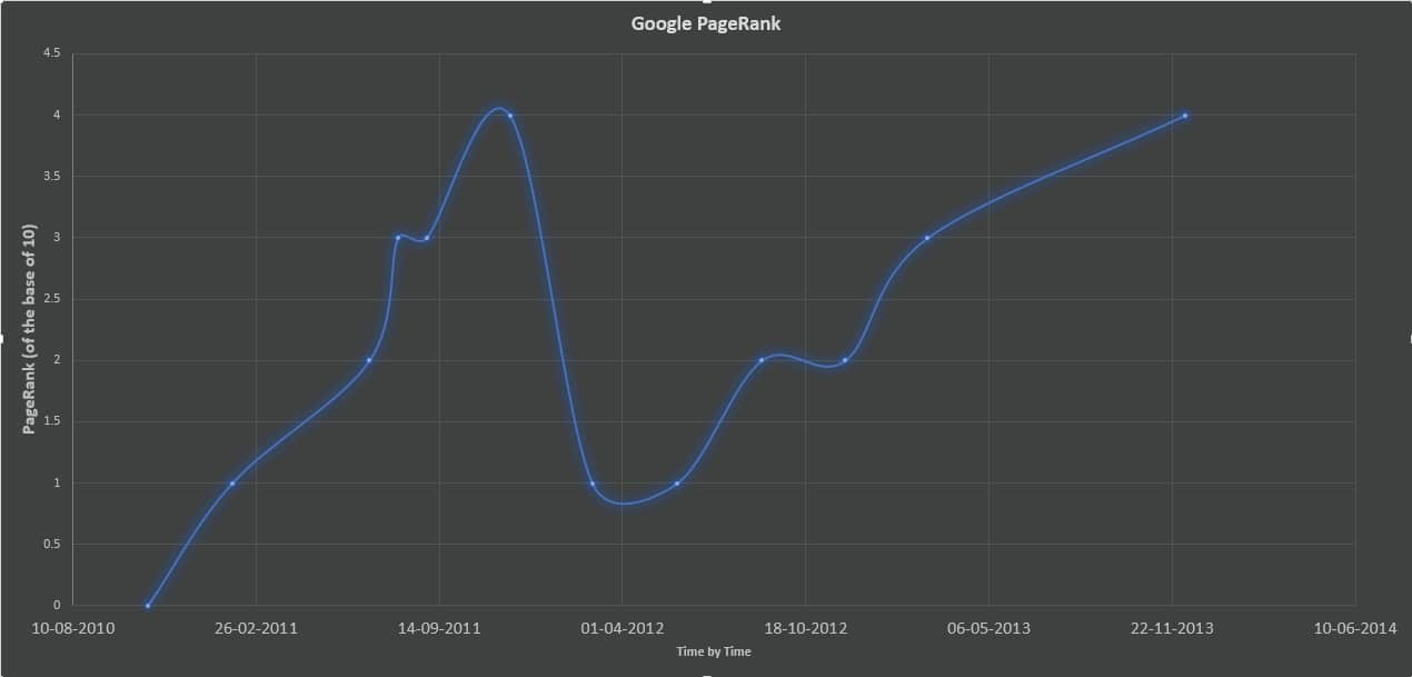 Google PageRank Update- PR4- December 2013