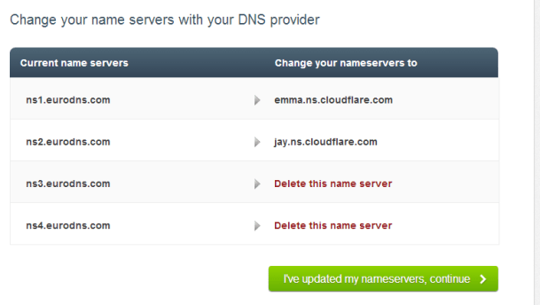 nameserver-cloudflare-610x344 Make your WordPress site load faster without paying anything