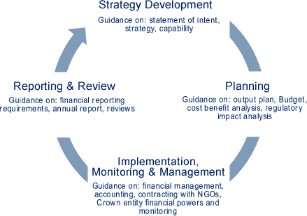PFMS Development