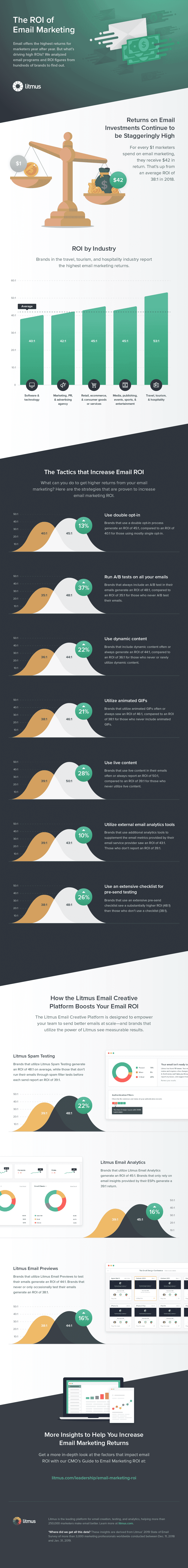 The ROI of Email Marketing - Building your first email list - Infographic by Litmus