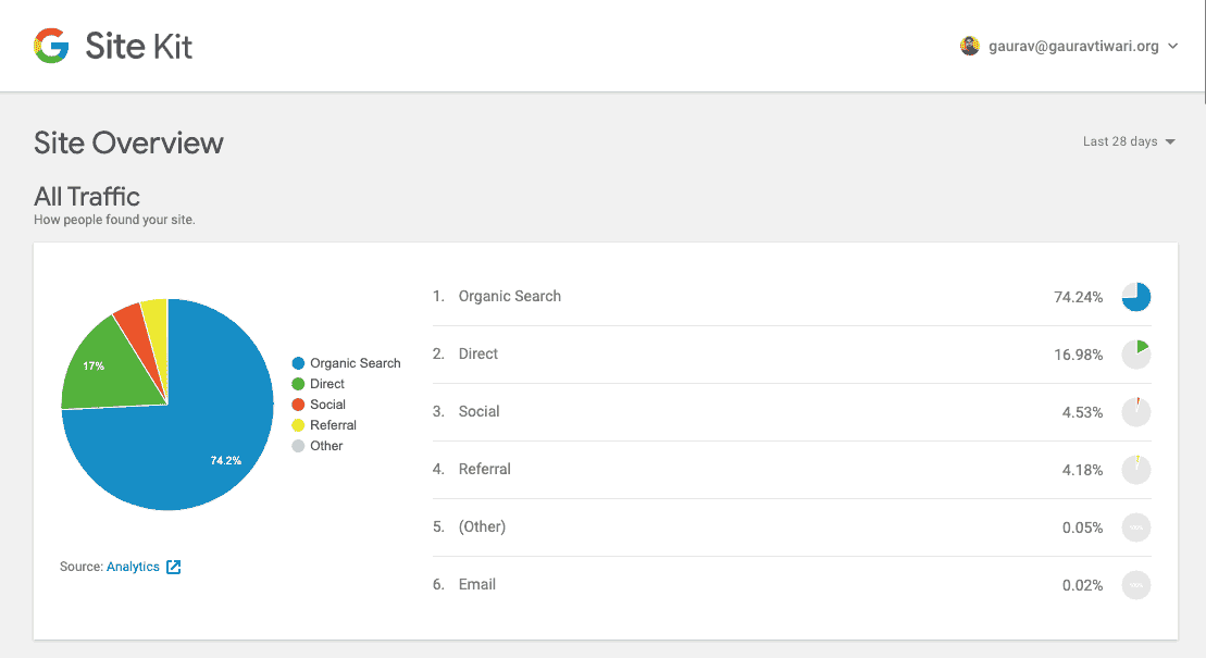 Sitekit by Google Overview