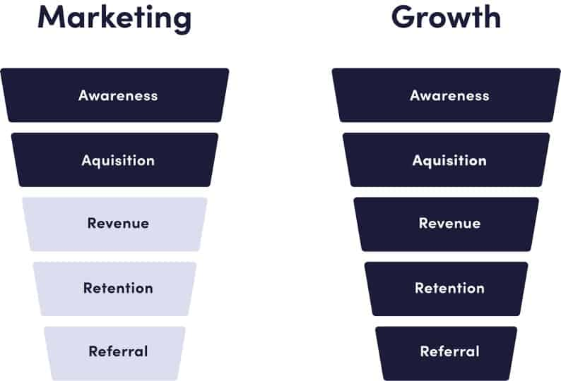 AAARRR definition of Growth Marketing