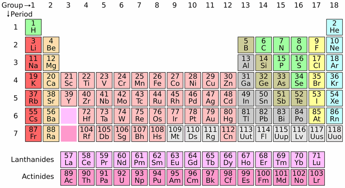 periodic system, chemistry, science, best chemistry youtube channels