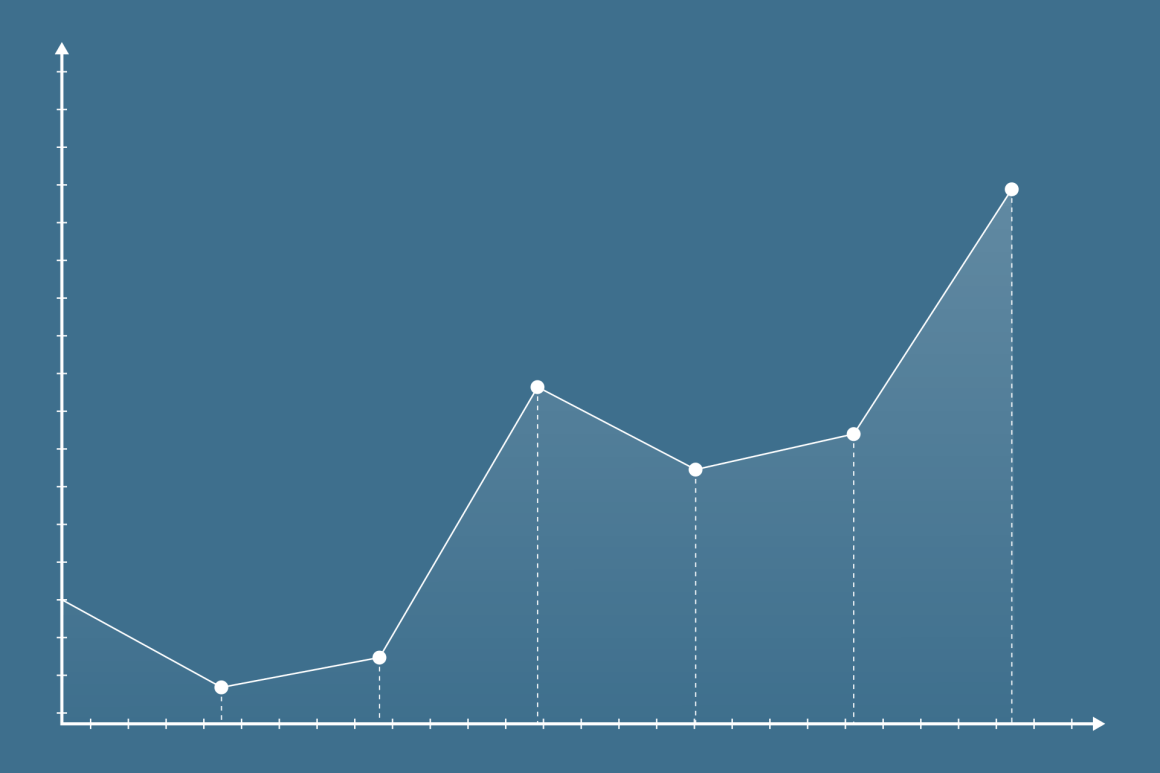 A graph showing a successful trading plan