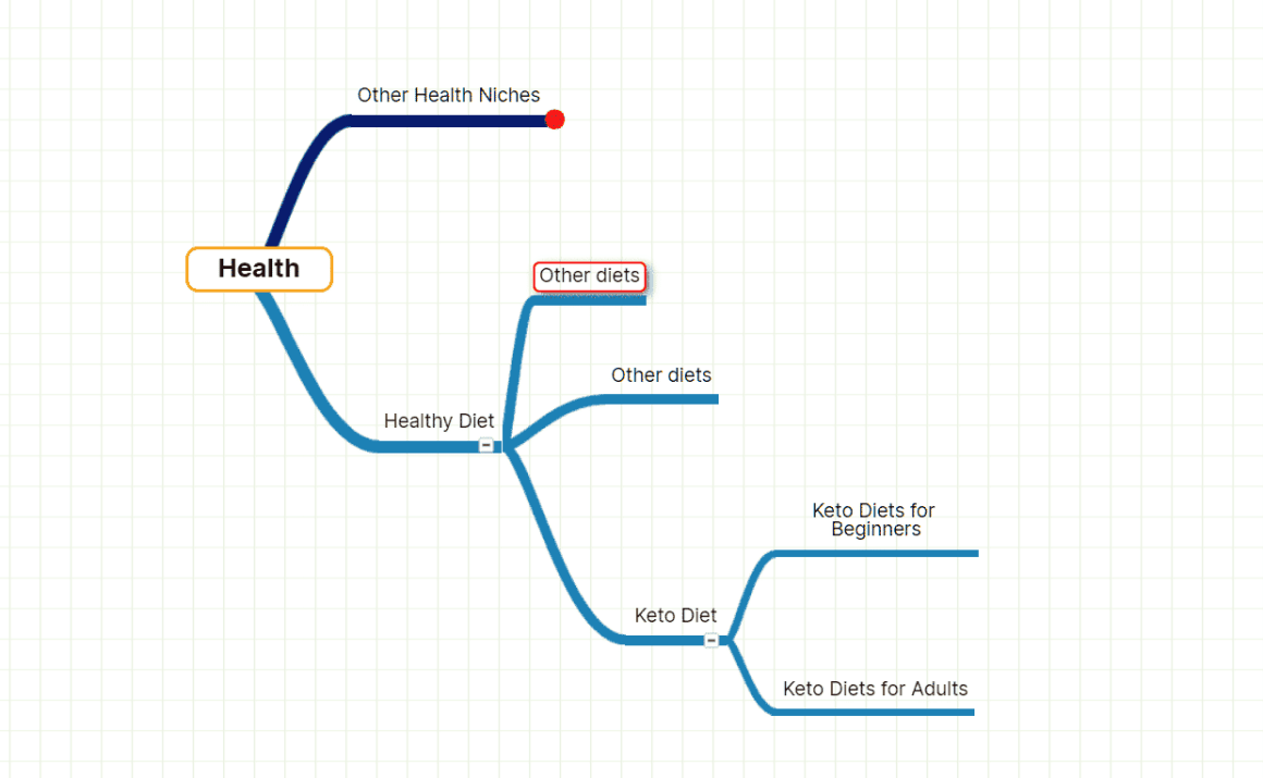 Health industry mind map showing keto diet as profitable niche