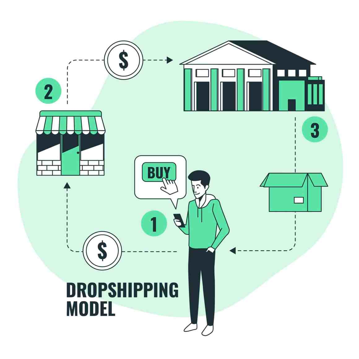 Dropshipping model - one of the 9 best online businesses to start